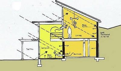 earth sheltered house plans natural building blog 25 best ideas about passive solar on pinterest passive