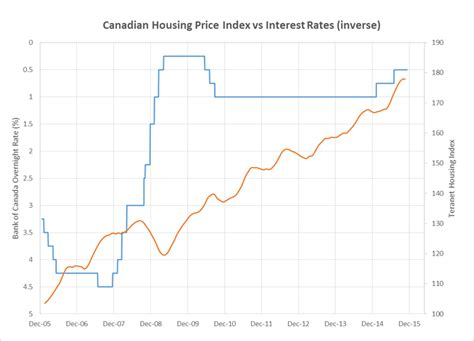 canadian home income plan rates idea home and house