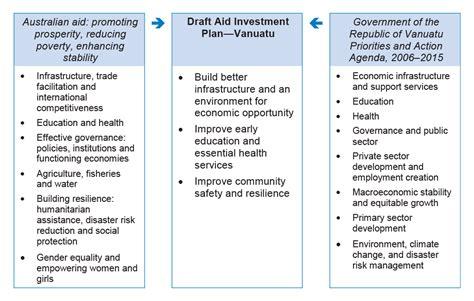 aid program template managing australian aid to vanuatu australian national