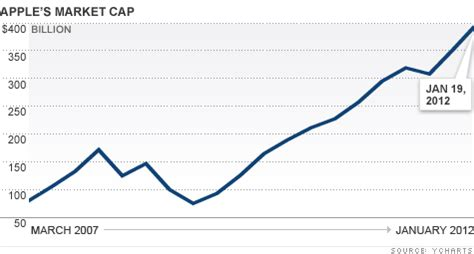 apple market cap apple stock hits all time high todaysiphone com