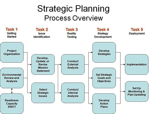 Mba Hr Overview by 52 Best Strategic Planning Images On Strategic