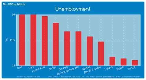 Unemployment In The Dominican Republic | unemployment dominican republic