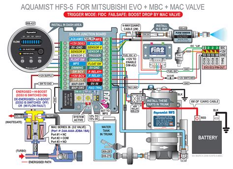 pontoon boat wiring diagram besides furthermore get free