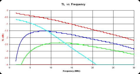 transformer impedance vs efficiency baluns and tuners