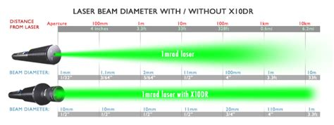 laser diode beam divergence which one should i buy laser pointers