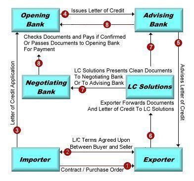 Bank Yang Menerbitkan Letter Of Credit Disebut peranan bank dalam kegiatan impor