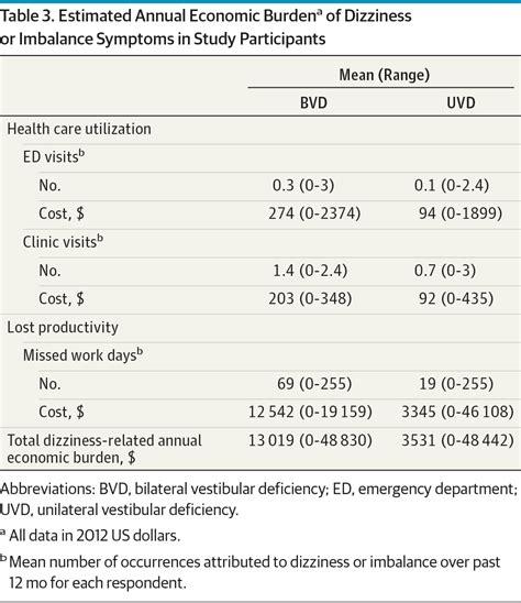 vestibular therapy cpt code bilateral vestibular deficiency quality of life and