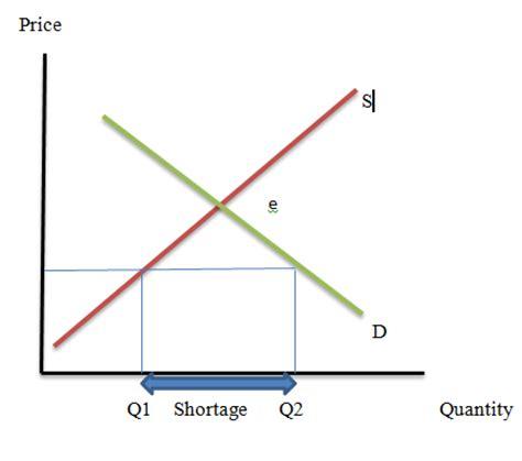 shortage diagram price ceiling and shortage graph foto 2017