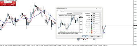 forex tutorial analysis forex chart analysis tutorial 171 co potřebujete vědět o