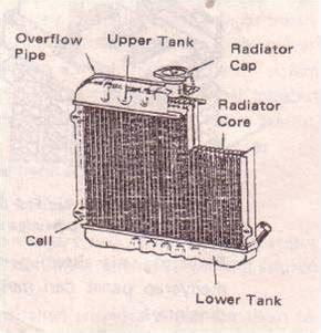 List Radiator Atas Calya na2nk s komponen system pendingin