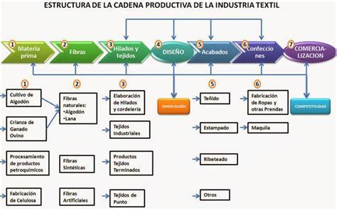 tipos de cadenas productivas en mexico confecciones de jeans cadena productiva