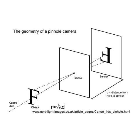 how does a pinhole work how does a pinhole work photography techniques