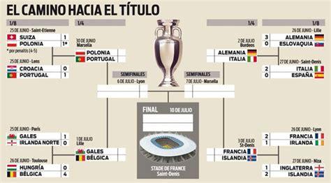 cuartos de final cruces del cuadro de cuartos de final de la eurocopa