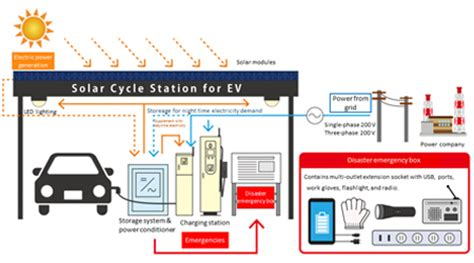 electric boat charging station nichicon corporation news release solar powered ev