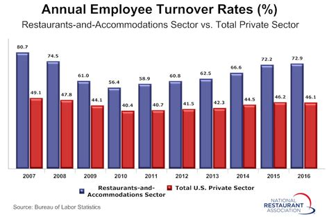 employee rate hospitality employee turnover rate edged higher in 2016