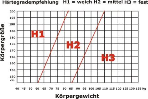härtegrad matratze kaltschaummatratze h2 bestseller shop f 252 r m 246 bel und