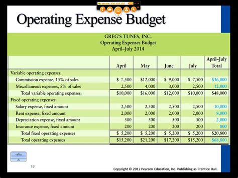 Operating Budget Spreadsheet by Intro To Managerial Accounting Master Budget And