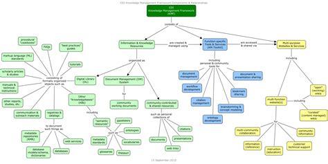 strawman diagram custom software development agreement template 100
