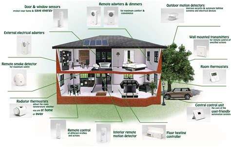 home design concepts of the future the future of smart living smart homes stories by williams