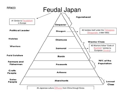 Feudalism Worksheet by 17 Best Images About Geography Japan Samuri