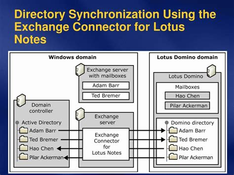 lotus notes protocol ppt migrating from ibm lotus notes to microsoft exchange