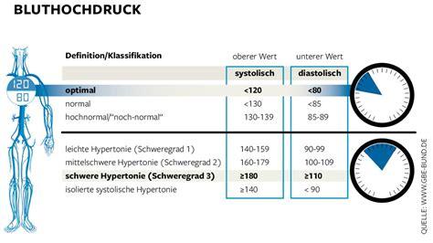 ab wann ist bluthochdruck hypertonie werte f 252 r bluthochdruck sind auch eine mode welt
