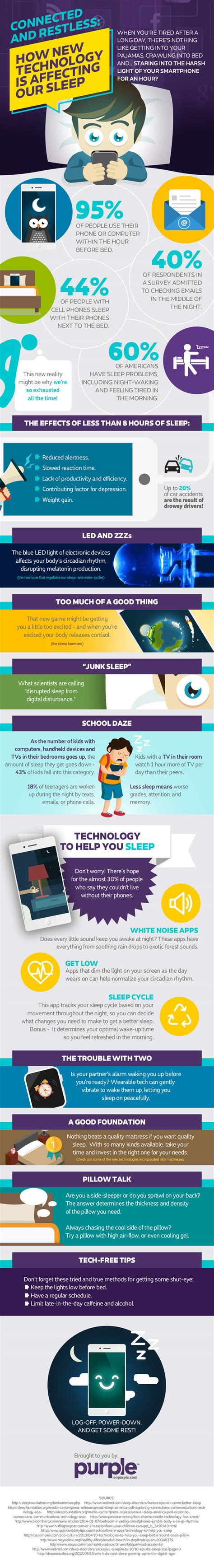 how can we sleep when our beds are burning connected restless how new technology is affecting our sleep infographic