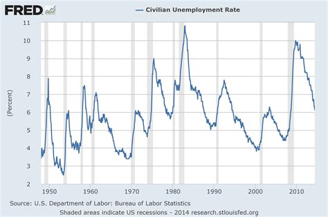 unemployment rate us bureau of labor statistics u 3 and u 6 unemployment rate long term reference charts