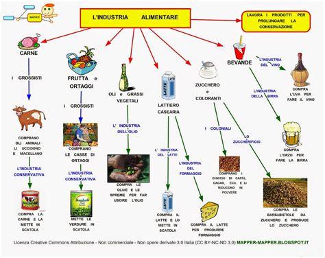 tesina sull alimentazione mappa concettuale l industria alimentare