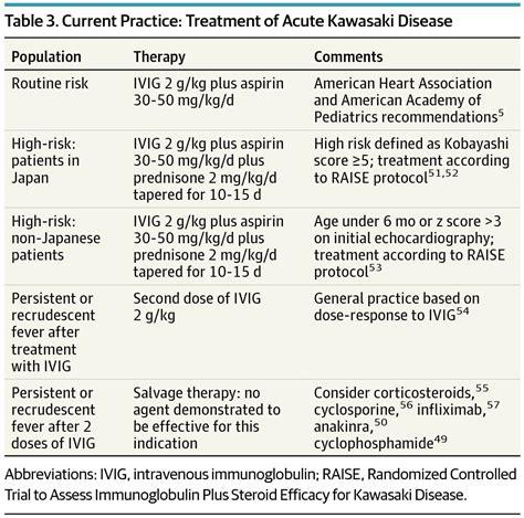 Treatment Of Kawasaki Disease by Kawasaki Disease At 50 Years Jama Pediatrics The Jama