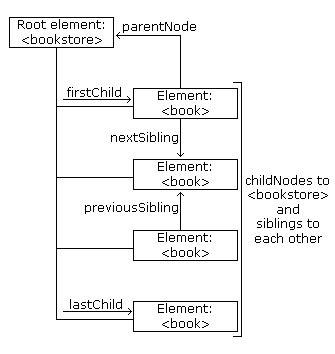 xml tutorial school xml dom nodes
