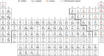 elements atoms and the periodic table