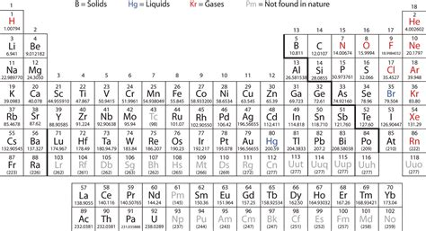 Printable Periodic Table With Atomic Mass And Names | 5 best images of printable periodic table with mass and