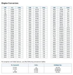 Chevrolet Motor Sizes The Rod Garage Engine Specifications
