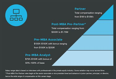 How To Get Into Equity After Mba by Pe The Most Sought After Mba Page 2 Of 2