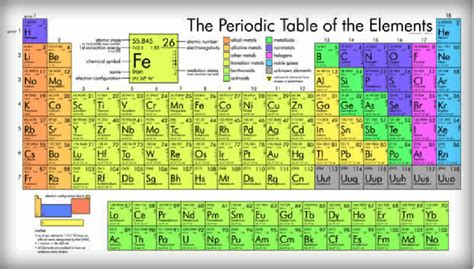 Periodic Table Elements Names by Periodic Table Of Elements Malone Science