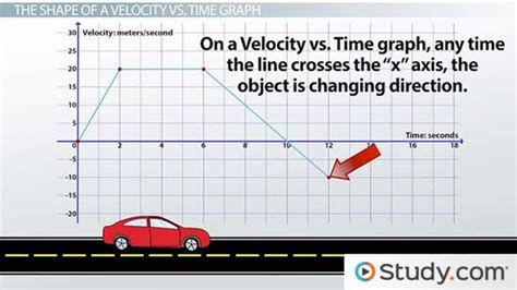 how to draw a boat coming towards you using velocity vs time graphs to describe motion video