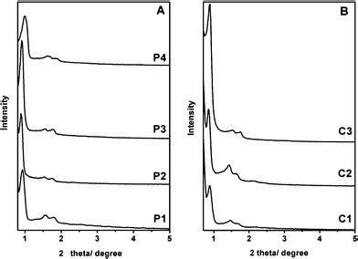 xrd pattern of silica nanoparticles amino quaternary ammonium groups bifunctionalized large