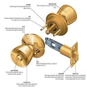 what s in a door knob how to buy a home