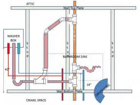 new washer dryer install doityourself community forums