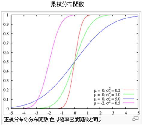tavola di gauss 超エクセルマン エクセル 関数 統計 normdist