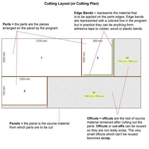 cutting layout definition key terms definition