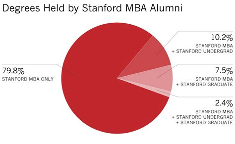 Stanford Mba Contact Price by About Our Alumni Stanford Graduate School Of Business