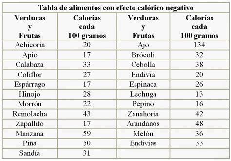 alimentos de calorias negativas twisties alimentos con calor 205 as negativas
