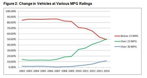 Fuel Economy Mpg by Epa Fuel Economy Ratings
