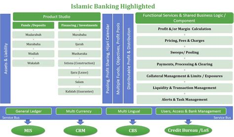 Islamic Banking Solutions Virmati