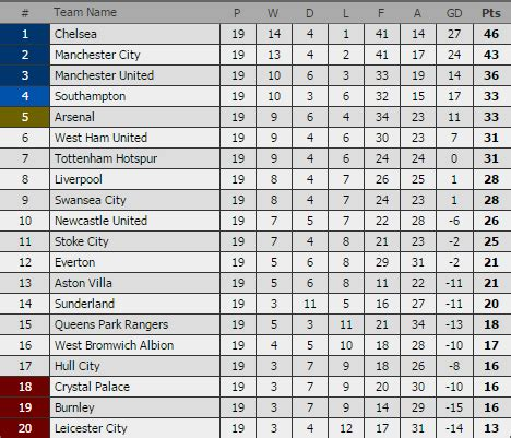epl table gf meaning last premier league game of 2014 liverpool 4 1 swansea