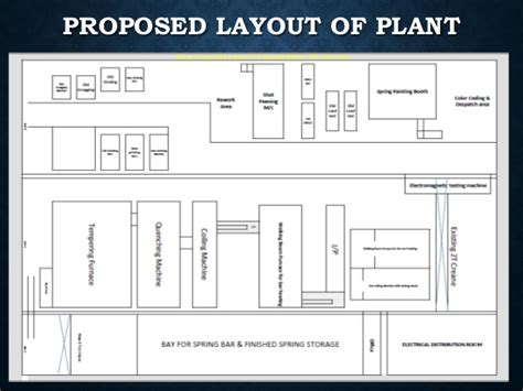 plant layout proposal spring workshop proposal