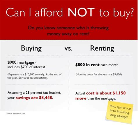 what can i afford to buy a house the cost of renting can you afford not to buy