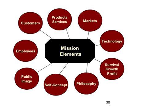 Mba Strategic Management by Mba Strategic Management 2
